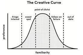 The creative curve shows the creative vs. analytical distinction is a fallacy.