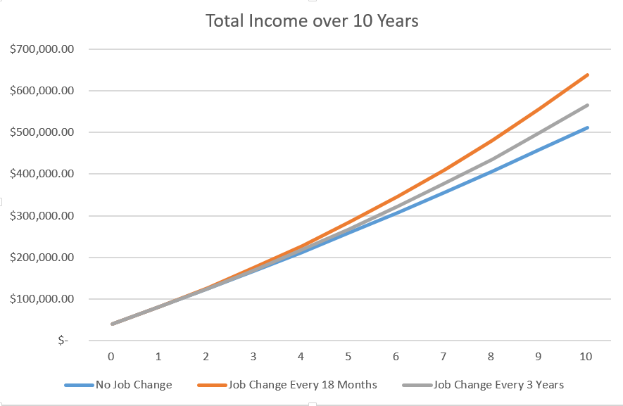 Job hoppers also gain significantly over their peers when it comes to when it comes to their total income.