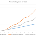 Job hoppers can gain significantly over their peers in the first 10 years.