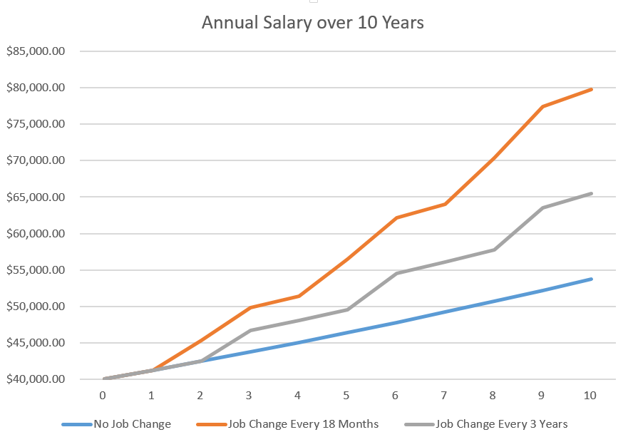 Job hoppers gain significantly over their peers when it comes to salary.